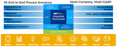 SAP Business ByDesign 36 end to end process scenarios for multi company and multi GAAP