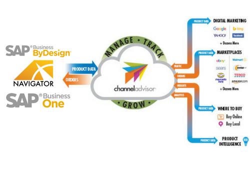 ChannelAdvisor Integration